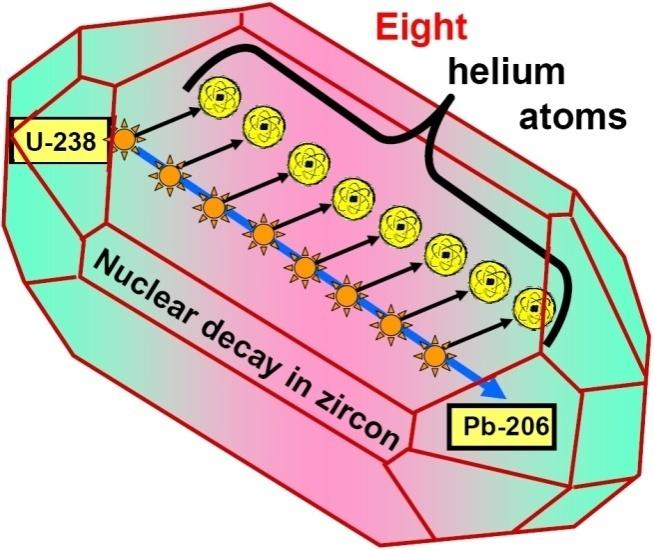 zircon-helium-dating-chubby-granny-tube
